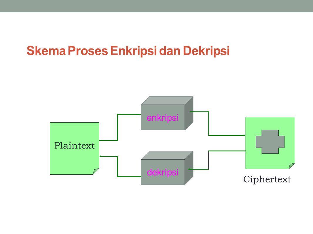 Skema Proses Enkripsi dan Dekripsi