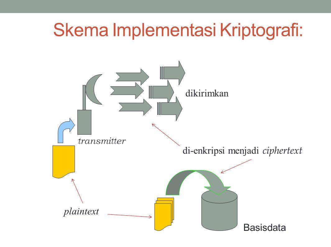 Skema Implementasi Kriptografi: