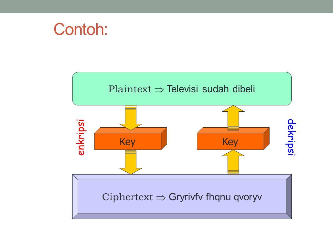 Contoh: Plaintext  Televisi sudah dibeli Key Key enkripsi dekripsi