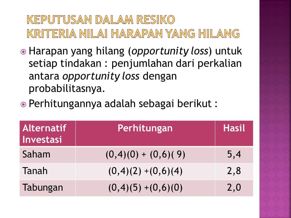 Keputusan dalam resiko kriteria nilai harapan yang hilang