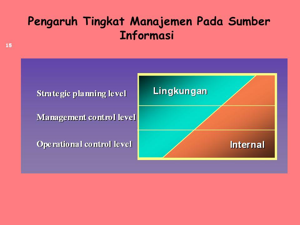 Pengaruh Tingkat Manajemen Pada Sumber Informasi