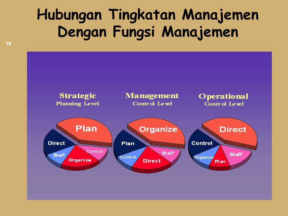 Hubungan Tingkatan Manajemen Dengan Fungsi Manajemen