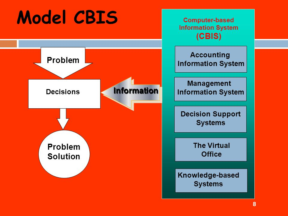 Model CBIS (CBIS) Problem Information Solution Accounting Management