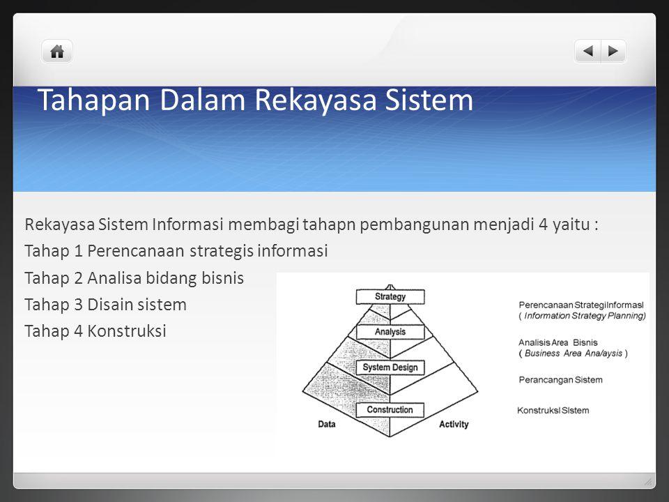 Tahapan Dalam Rekayasa Sistem