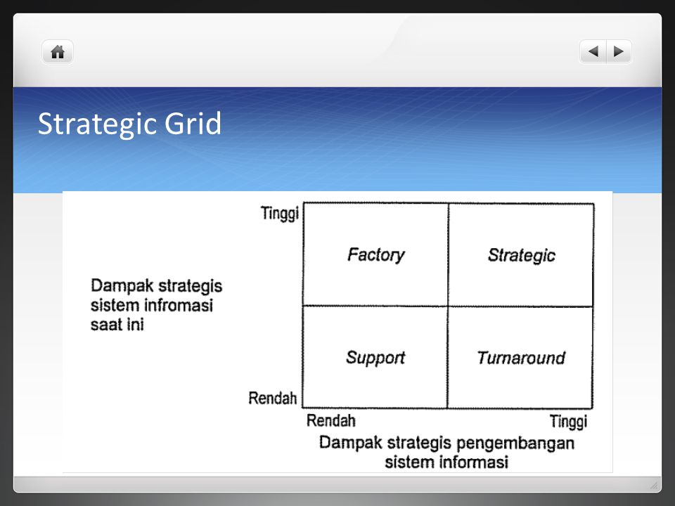 Strategic Grid