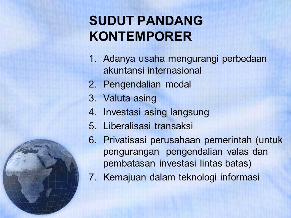 SUDUT PANDANG KONTEMPORER