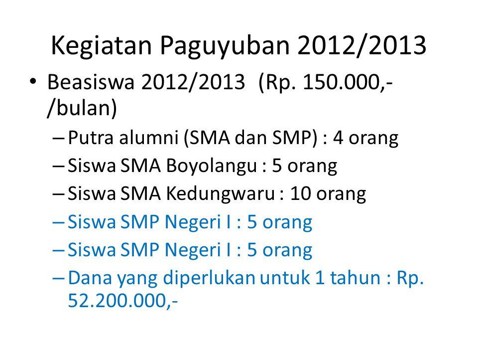 Kegiatan Paguyuban 2012/2013 Beasiswa 2012/2013 (Rp. 150.000,-/bulan)