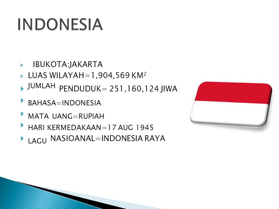 INDONESIA JUMLAH PENDUDUK= 251,160,124 JIWA BAHASA=INDONESIA