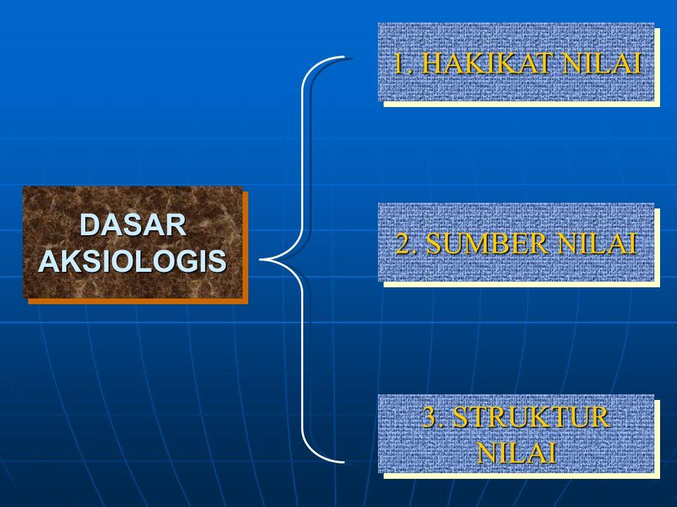 1. HAKIKAT NILAI DASAR AKSIOLOGIS 2. SUMBER NILAI 3. STRUKTUR NILAI