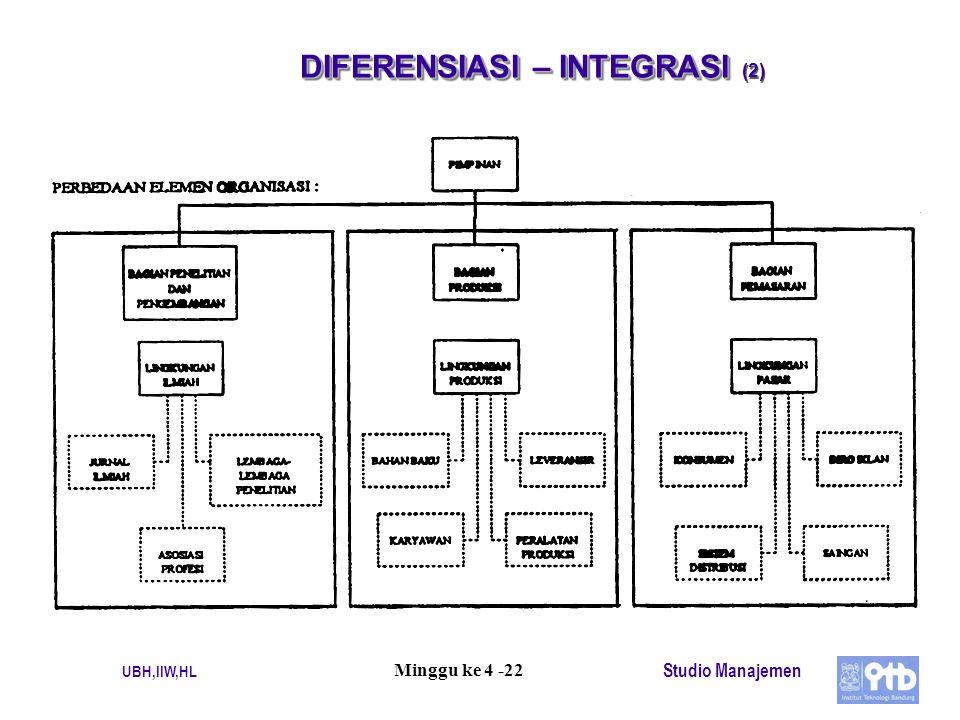 DIFERENSIASI – INTEGRASI (2)