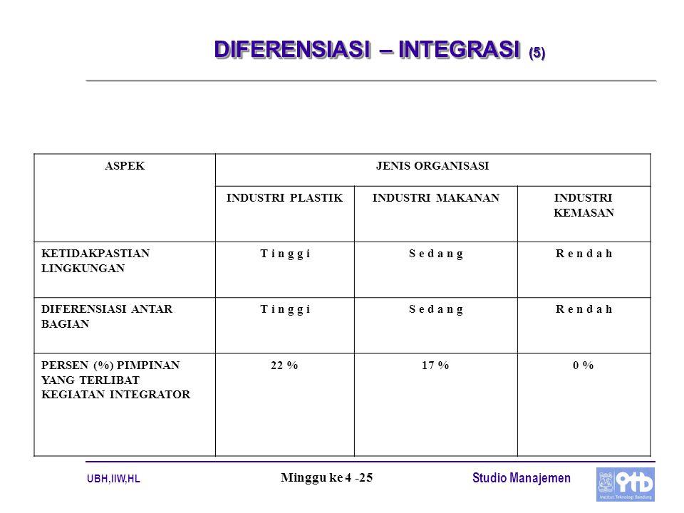 DIFERENSIASI – INTEGRASI (5)