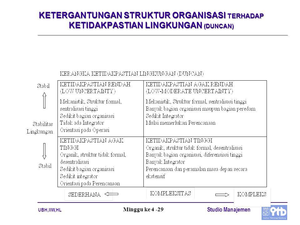 KETERGANTUNGAN STRUKTUR ORGANISASI TERHADAP KETIDAKPASTIAN LINGKUNGAN (DUNCAN)