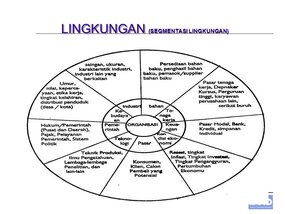 LINGKUNGAN (SEGMENTASI LINGKUNGAN)