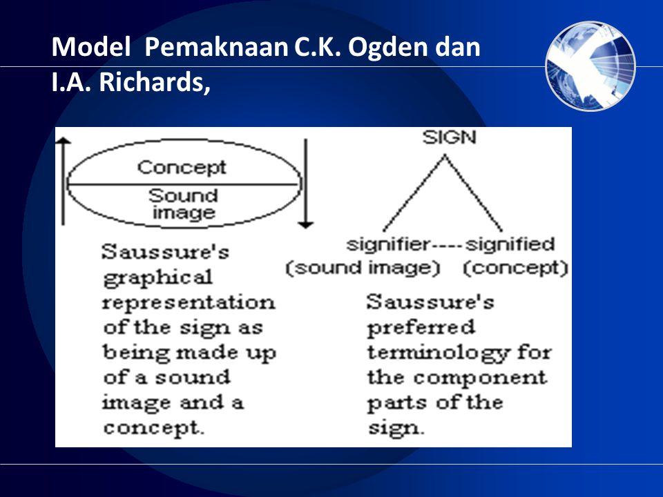 Model Pemaknaan C.K. Ogden dan I.A. Richards,