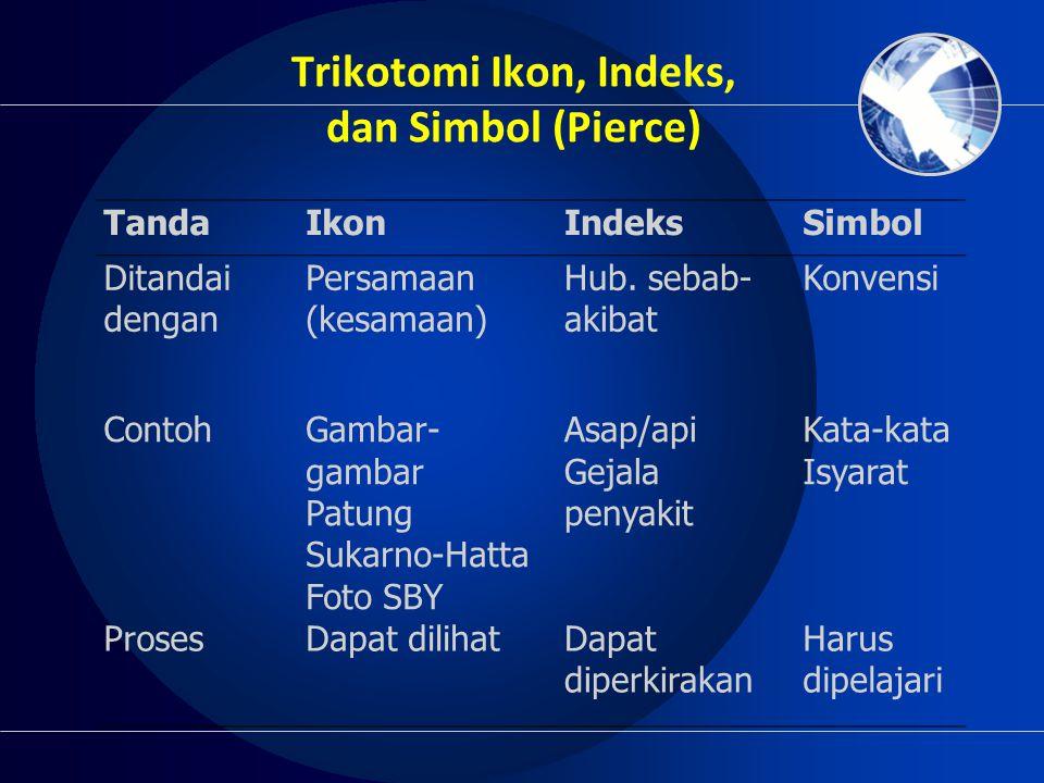 Trikotomi Ikon, Indeks, dan Simbol (Pierce)