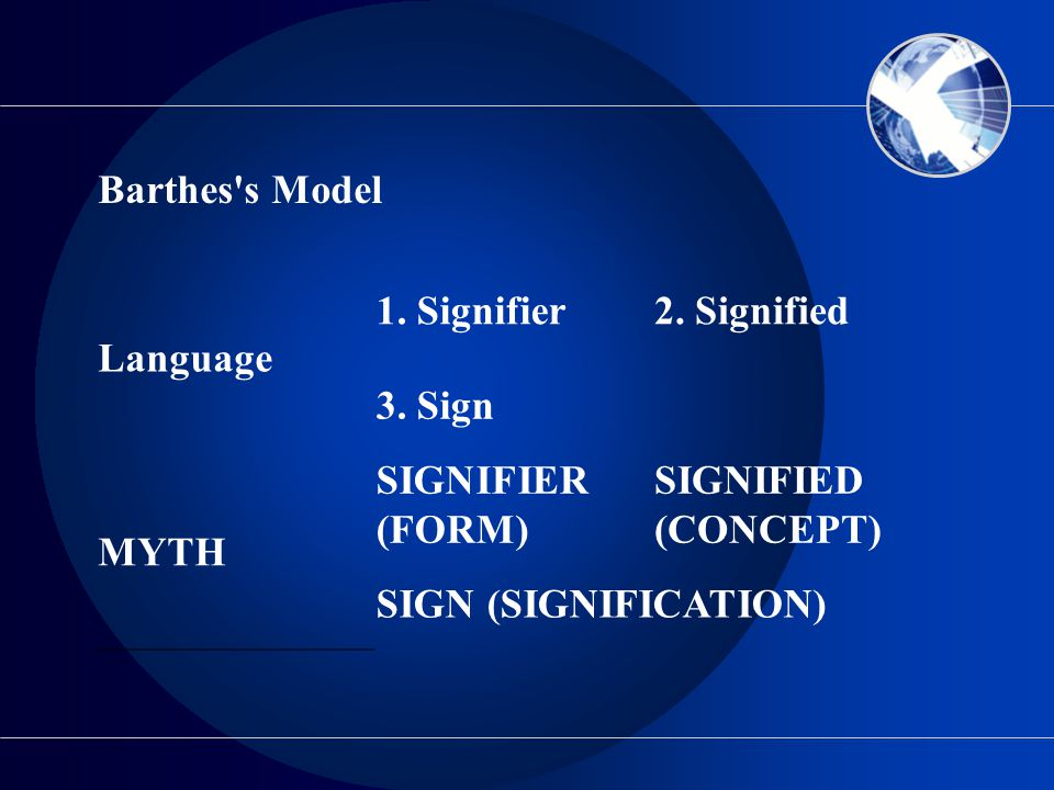 Barthes s Model Language. 1. Signifier. 2. Signified. 3. Sign. MYTH. SIGNIFIER (FORM) SIGNIFIED.