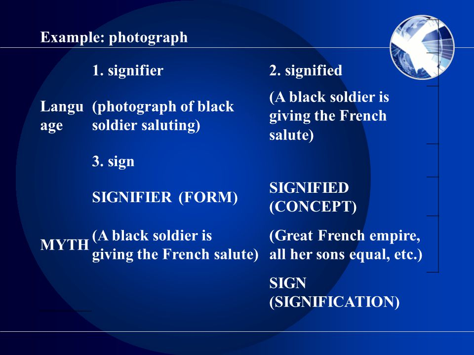 Example: photograph Language. 1. signifier. 2. signified. (photograph of black soldier saluting)
