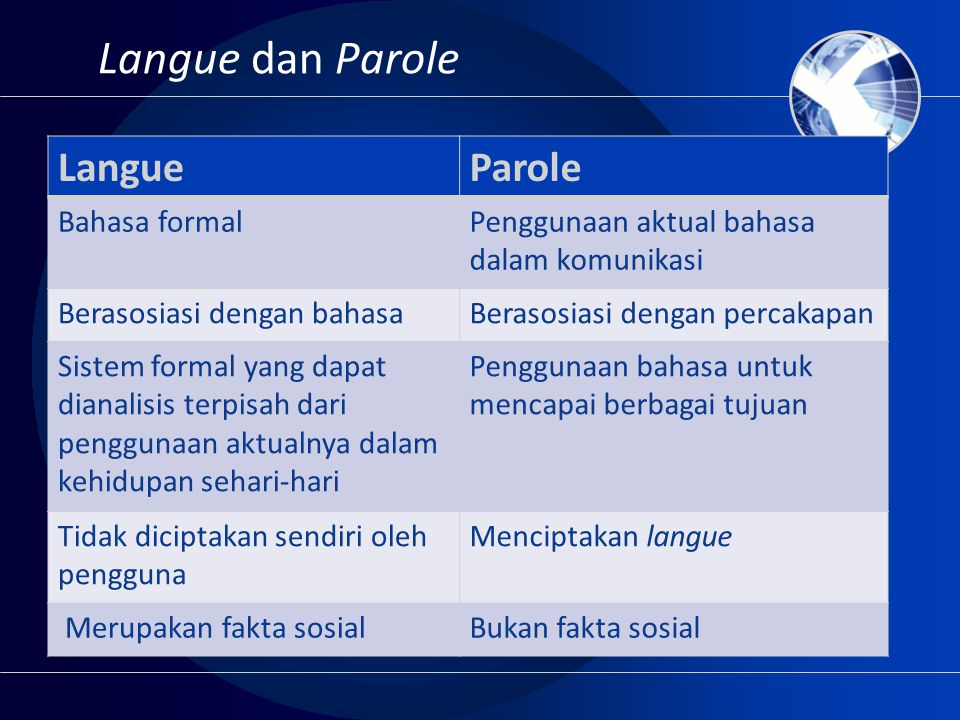 Langue dan Parole Langue Parole Bahasa formal