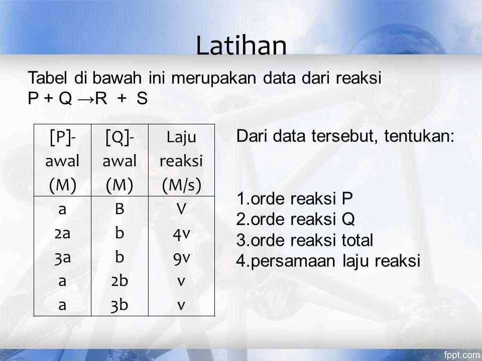 Latihan Tabel di bawah ini merupakan data dari reaksi P + Q →R + S
