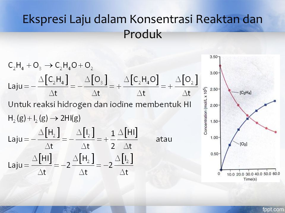 Ekspresi Laju dalam Konsentrasi Reaktan dan Produk