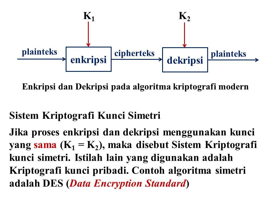Sistem Kriptografi Kunci Simetri