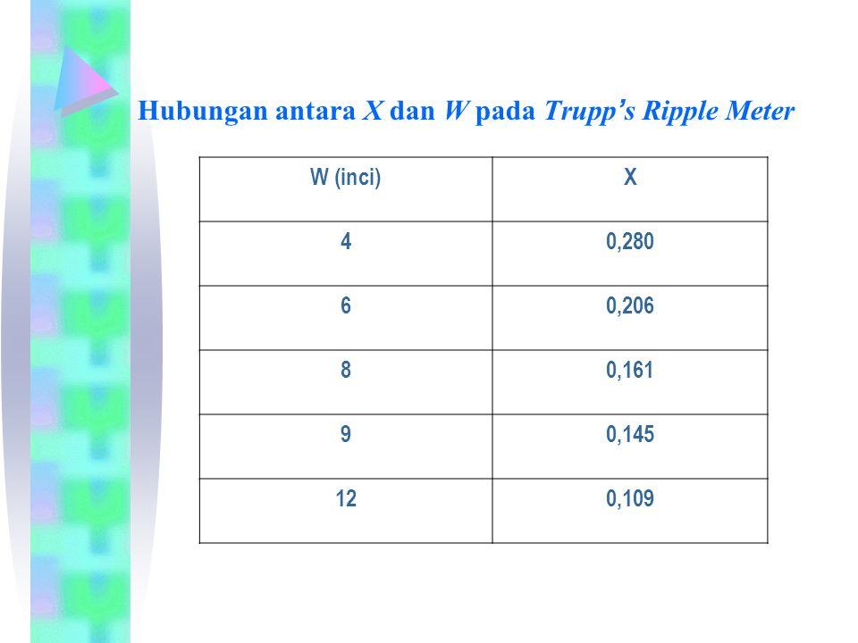 Hubungan antara X dan W pada Trupp's Ripple Meter