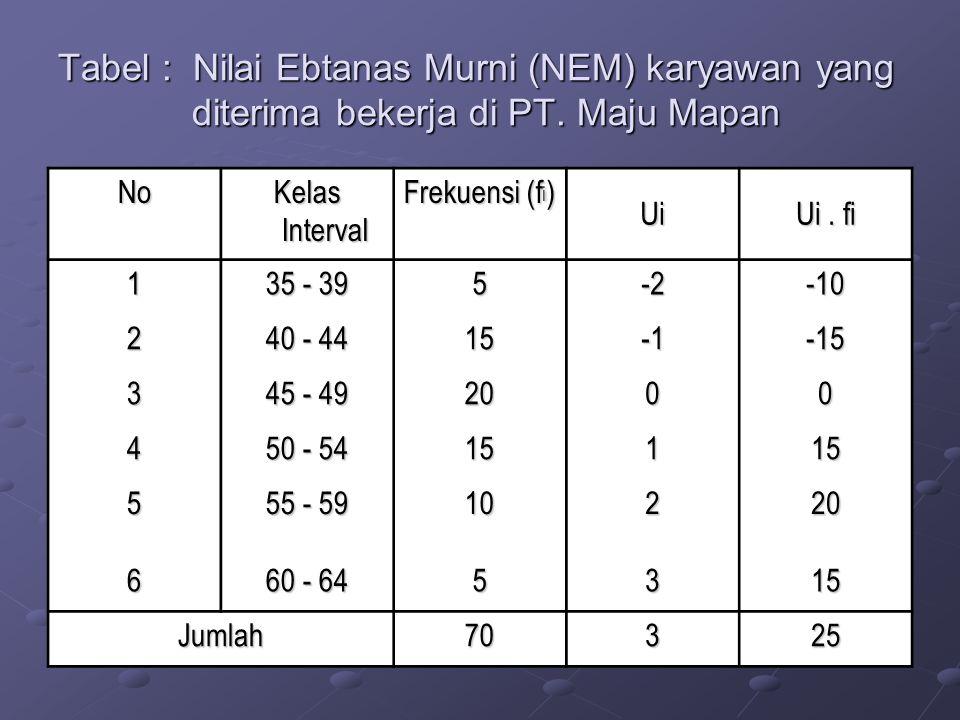 Tabel : Nilai Ebtanas Murni (NEM) karyawan yang diterima bekerja di PT