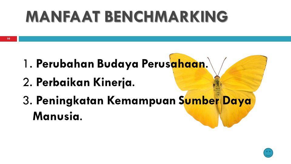 MANFAAT BENCHMARKING 1. Perubahan Budaya Perusahaan.