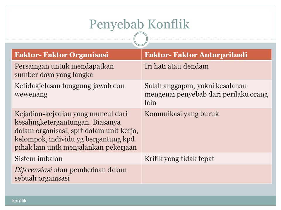 Penyebab Konflik Faktor- Faktor Organisasi Faktor- Faktor Antarpribadi