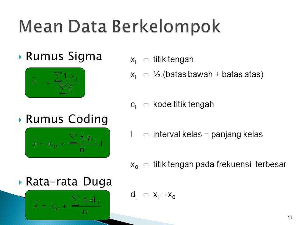 Mean Data Berkelompok Rumus Sigma Rumus Coding Rata-rata Duga