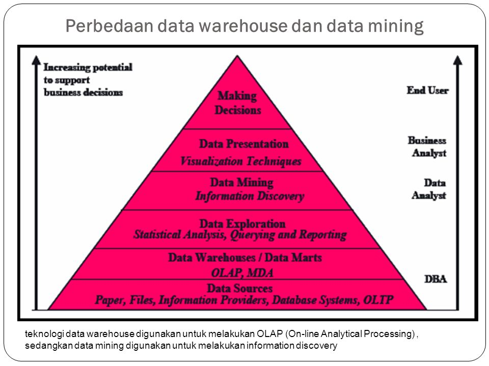 Perbedaan data warehouse dan data mining