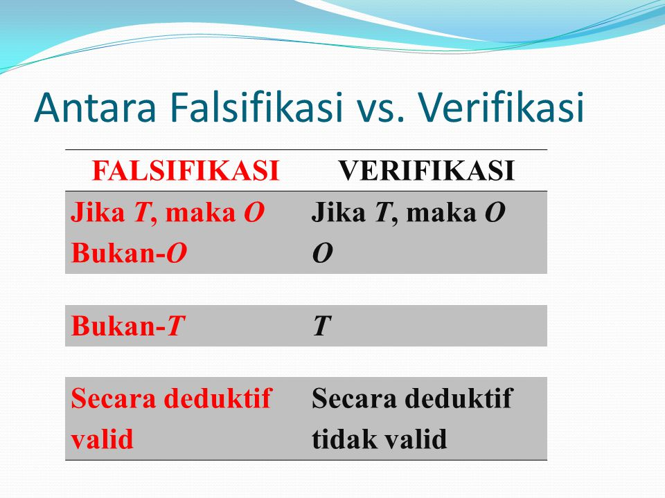 Antara Falsifikasi vs. Verifikasi