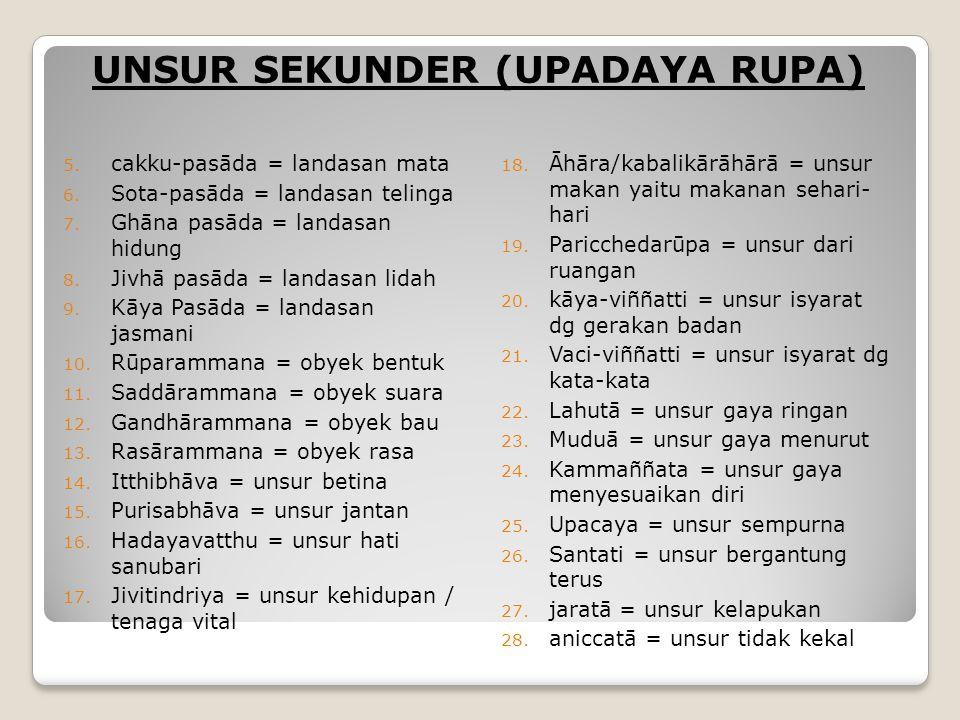 UNSUR SEKUNDER (UPADAYA RUPA)