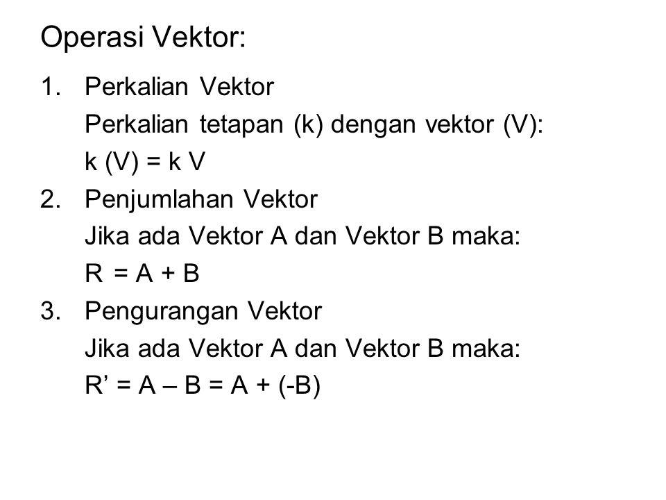 Operasi Vektor: Perkalian Vektor