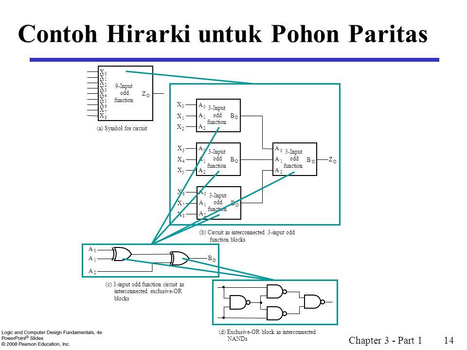 Contoh Hirarki untuk Pohon Paritas