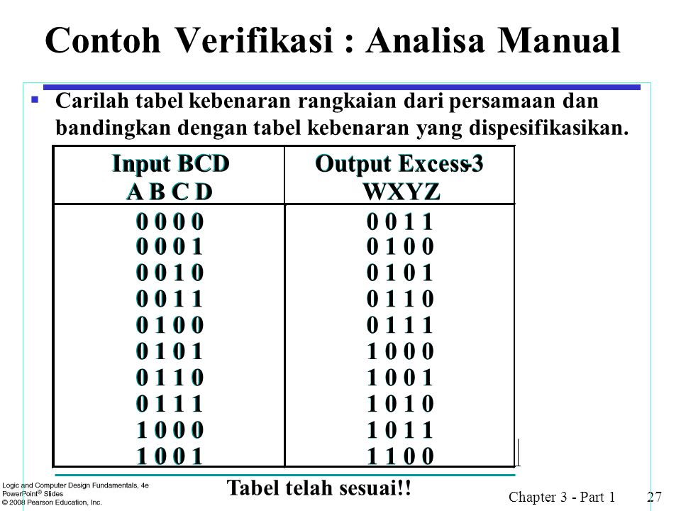Contoh Verifikasi : Analisa Manual
