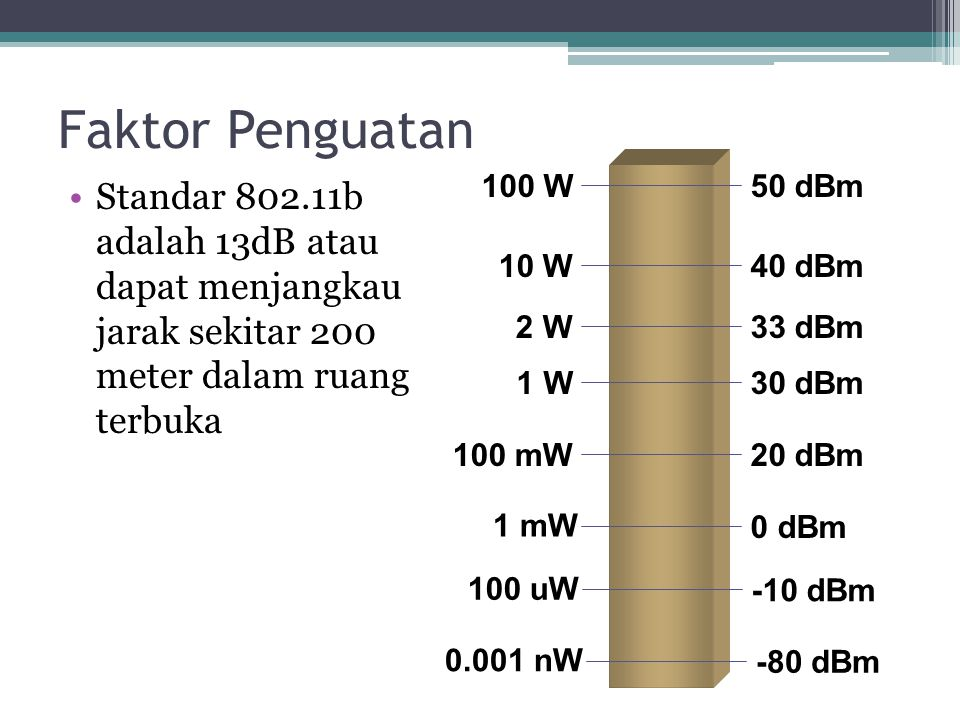 Faktor Penguatan 100 W. 50 dBm. Standar 802.11b adalah 13dB atau dapat menjangkau jarak sekitar 200 meter dalam ruang terbuka.