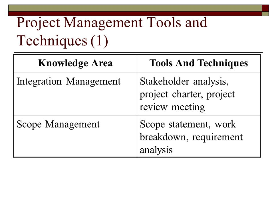 Project Management Tools and Techniques (1)