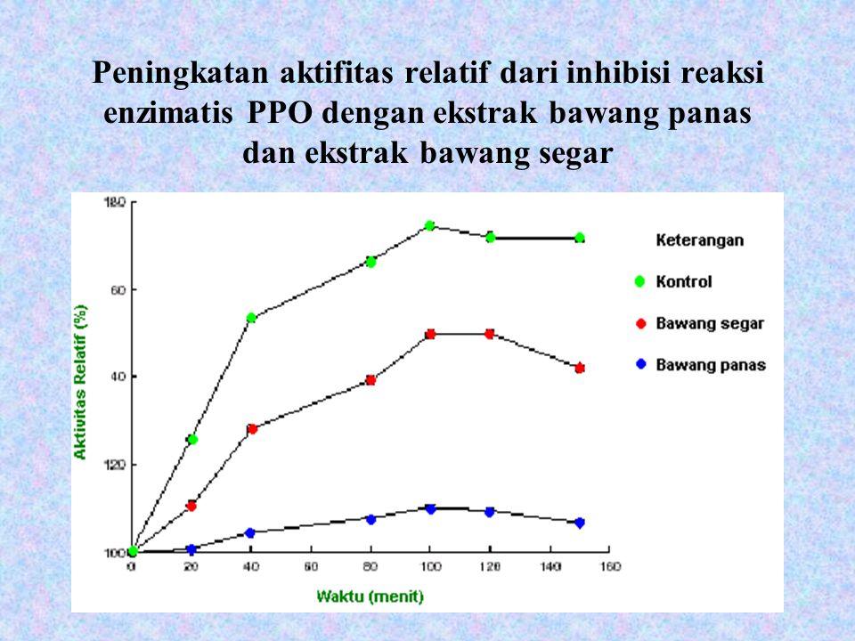 Peningkatan aktifitas relatif dari inhibisi reaksi enzimatis PPO dengan ekstrak bawang panas dan ekstrak bawang segar