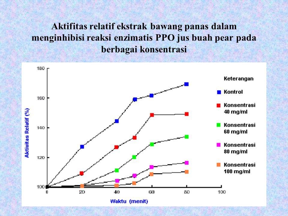 Aktifitas relatif ekstrak bawang panas dalam menginhibisi reaksi enzimatis PPO jus buah pear pada berbagai konsentrasi
