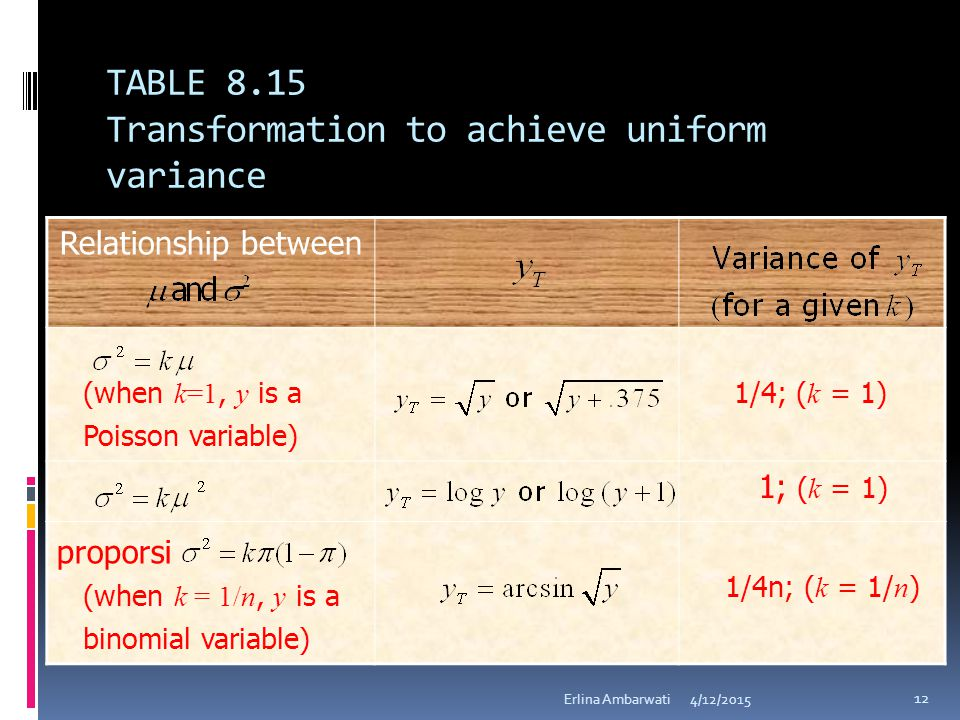 TABLE 8.15 Transformation to achieve uniform variance