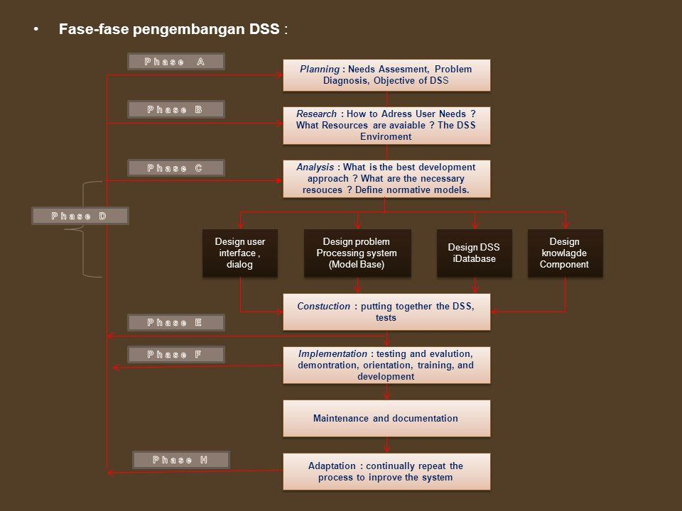 Fase-fase pengembangan DSS :