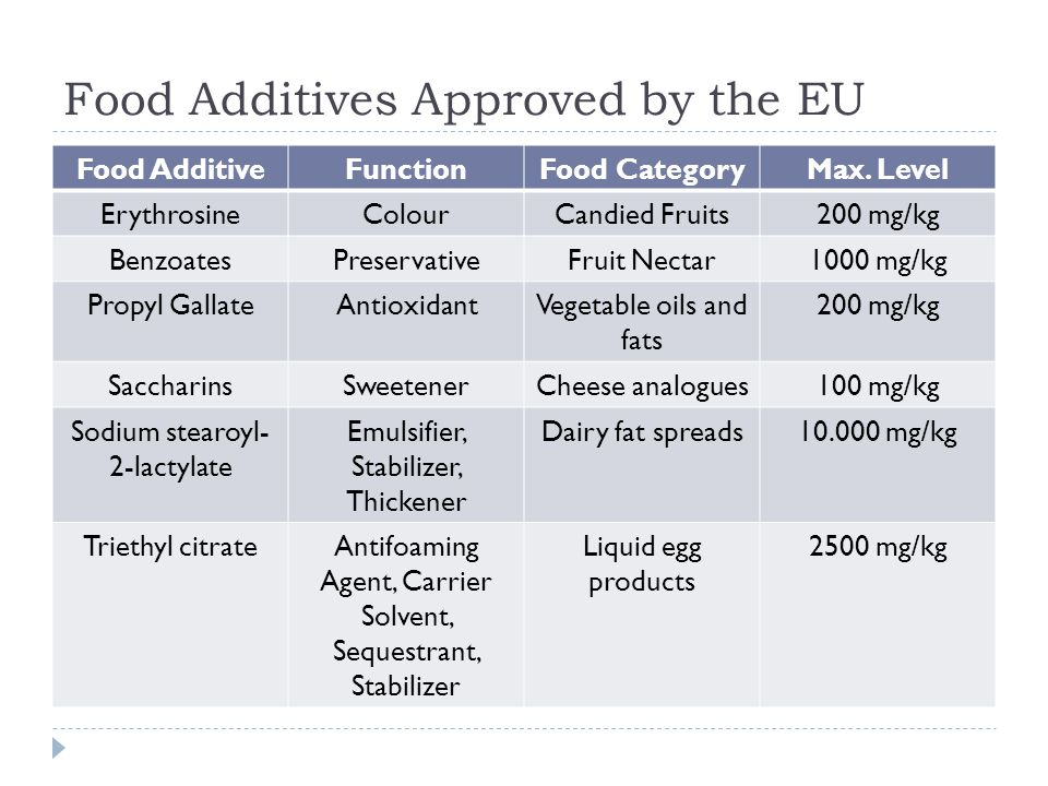Food Additives Approved by the EU