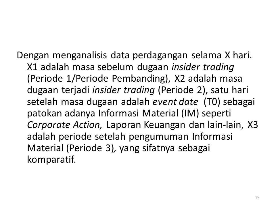 Dengan menganalisis data perdagangan selama X hari