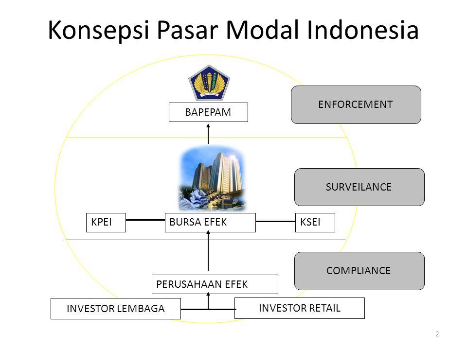 Konsepsi Pasar Modal Indonesia