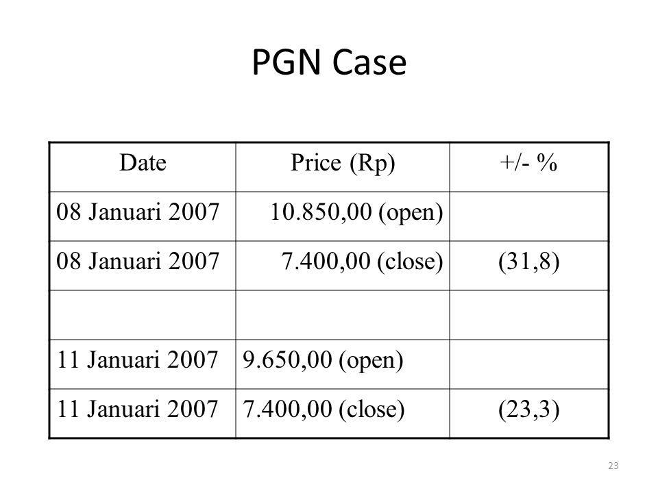 PGN Case Date Price (Rp) +/- % 08 Januari 2007 10.850,00 (open)