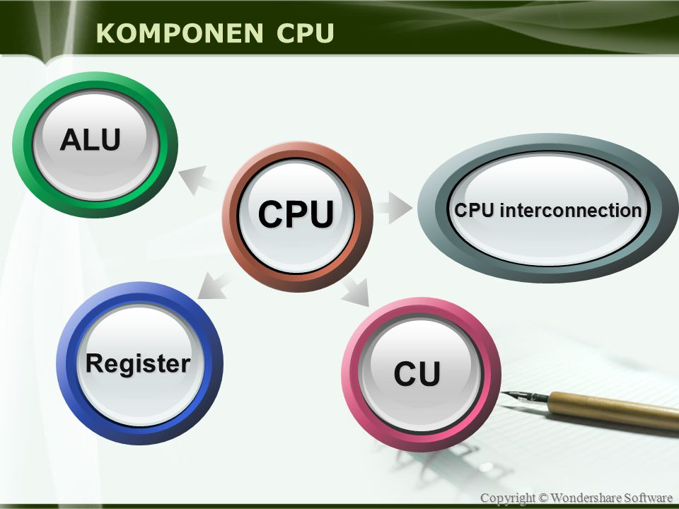 KOMPONEN CPU ALU CPU CPU interconnection Register CU