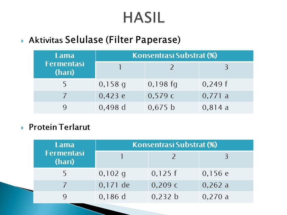 HASIL Aktivitas Selulase (Filter Paperase) Protein Terlarut