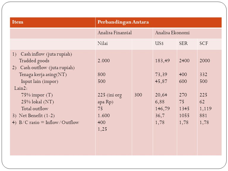 Item Perbandingan Antara. Analisa Finansial. Analisa Ekonomi. Nilai. US$ SER. SCF. Cash inflow (juta rupiah)