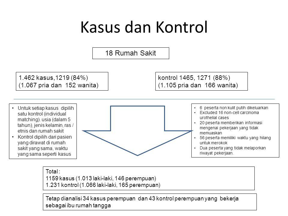 Kasus dan Kontrol 18 Rumah Sakit